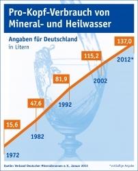 Mineralwasser: Pro-Kopf-Verbrauch steigt