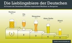 Bayerisches Weißbier ist am beliebtesten
