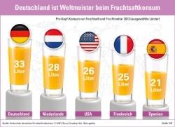 Fruchtsäfte: Deutsche sind Konsumweltmeister