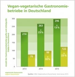 Gastronomie in Deutschland: Immer mehr vegetarische und vegane Betriebe