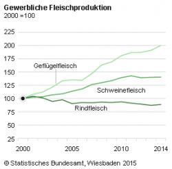 Immer mehr Fleisch: Produktion in Deutschland auf Höchstniveau