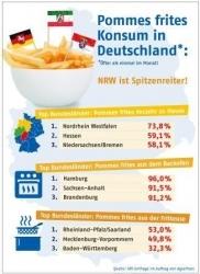 Fritten-Studie: In NRW leben die meisten Pommes-Fans