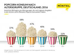 Europaweite Konsumstudie: Millenials snacken am liebsten vorm Fernseher oder Computer