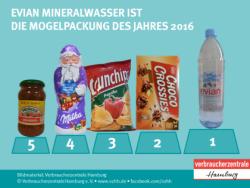 Verbraucherzentrale: Evian Mineralwasser ist die Mogelpackung des Jahres 2016