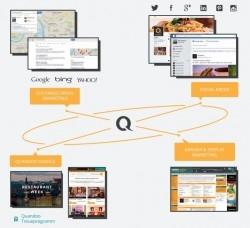 Marketing als wichtiger Bestandteil der Gastronomie