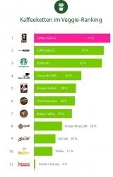 Ranking: Vegetarierbund untersucht Veggie-Freundlichkeit von Kaffeeketten