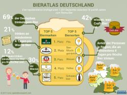 Studie: Beck's ist das Lieblingsbier der Deutschen