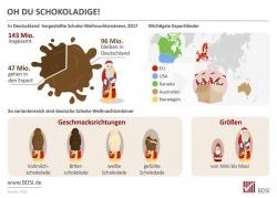 BDSI-Erhebung: 143 Millionen Schokoladen-Nikoläuse wurden hergestellt