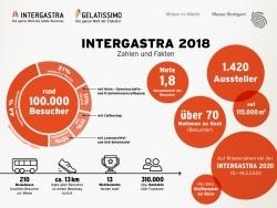 Bilanz: Intergastra verzeichnet rund 100.000 Besucher und 1420 Aussteller