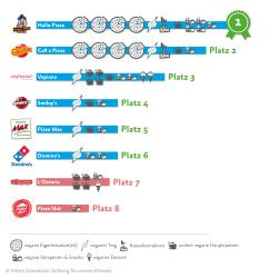 Ranking Vegane Pizza: Hallo Pizza und Call a Pizza haben die Nase vorn