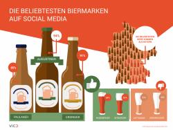 Social Media-Check: Augustiner ist das beliebteste Bier Deutschlands