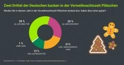 Adventszeit: Deutsche backen gerne – am liebsten mit Zucker