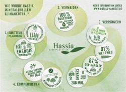 Nachhaltig: Hassia Mineralquellen produziert jetzt klimaneutral